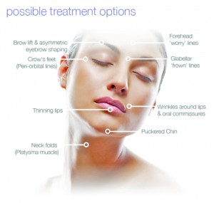 Facts About BOTOX® Cosmetic