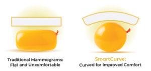 SmartCurve