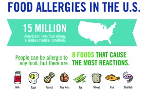 May is Food Allergy Action Month